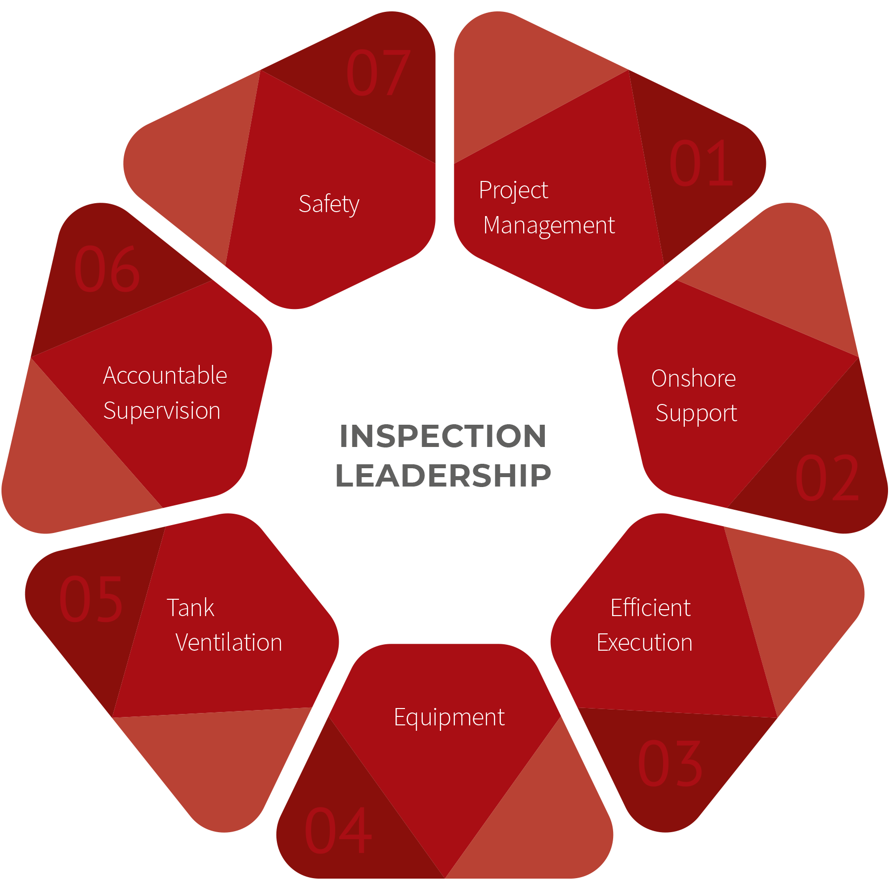Inspection Leadership