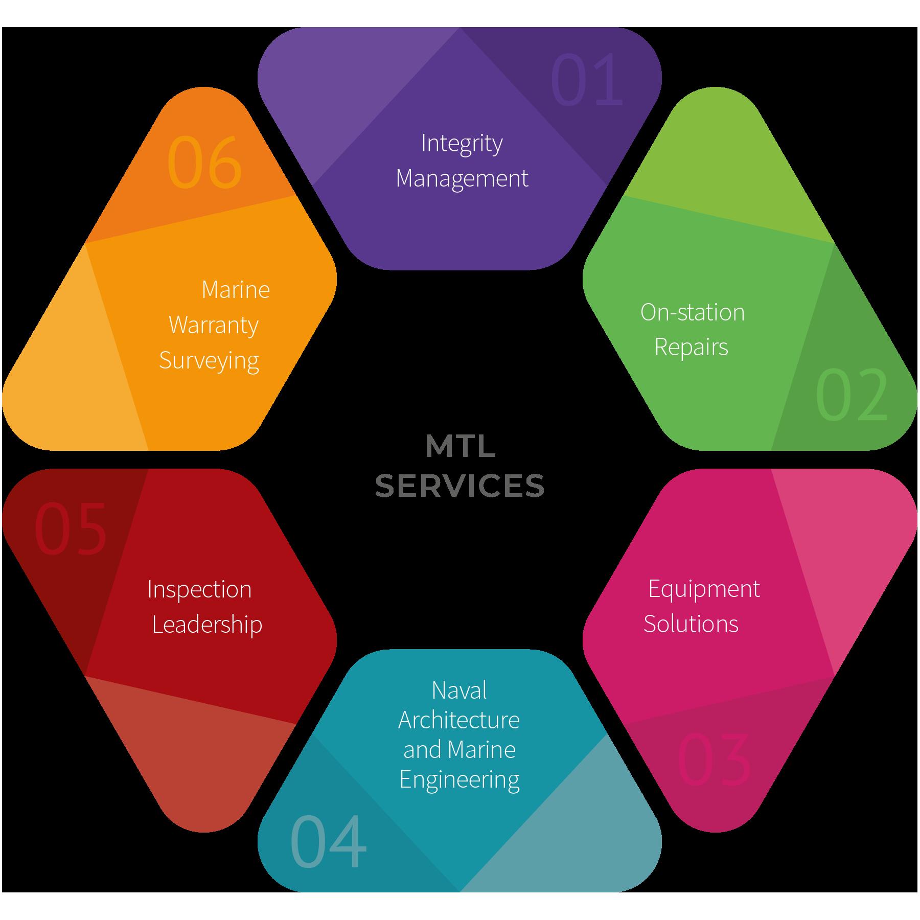 MTL Services