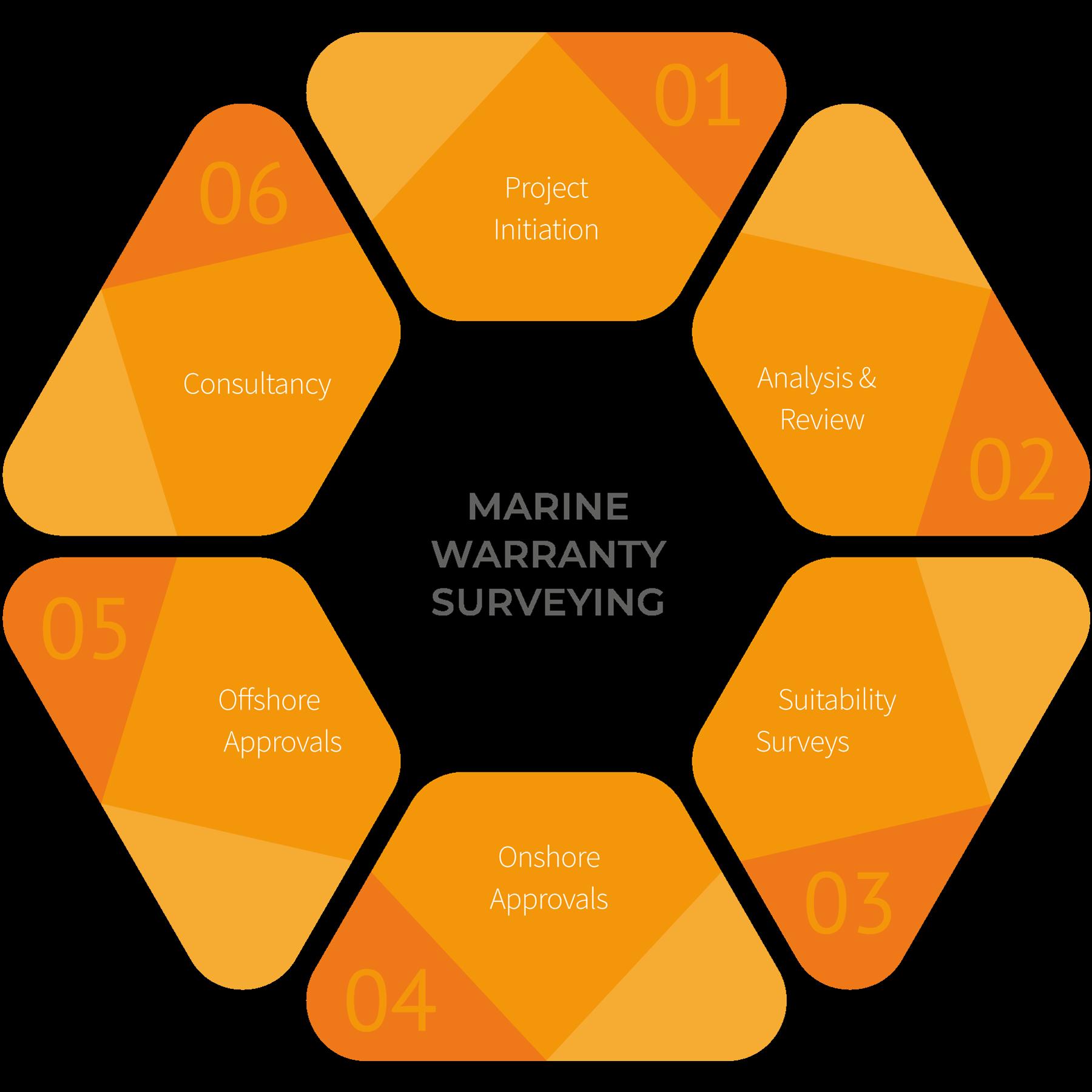 Marine Warranty Surveying